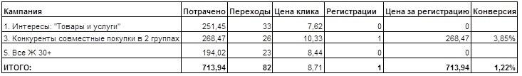 prodvizhenie-gruppy-sovmestnyh-zakupok-2