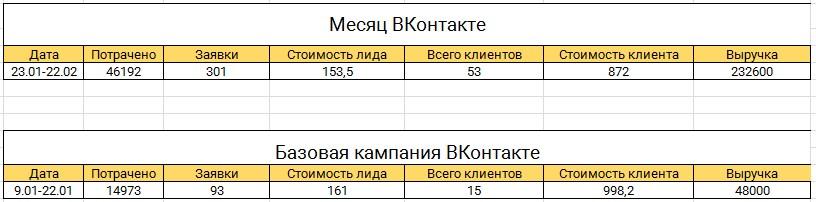 статистика-вк