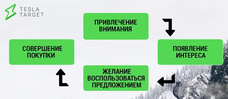 prodazhi-v-socialnoj-seti-1