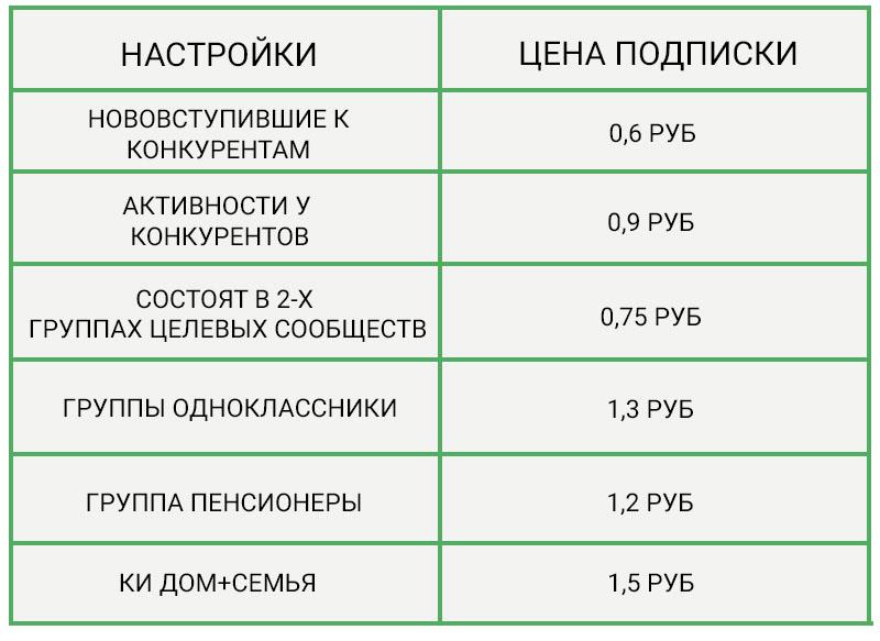 podpischik-za-79-kopeek-ili-kak-prodvigat-pablik-4
