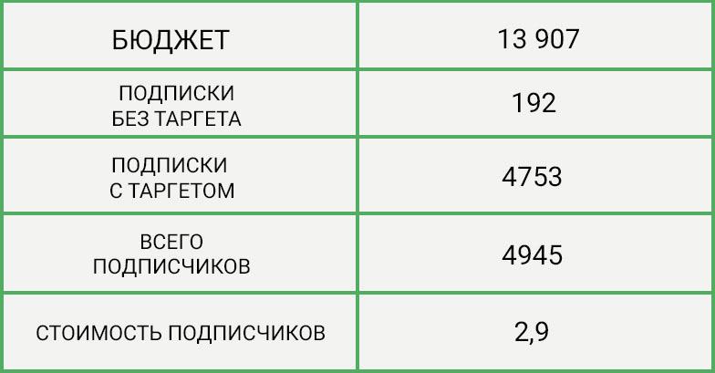podpischiki-po-2-79-rublya-dlya-regionalnogo-fmcg-brenda-konkursnaya-mekhanika-5
