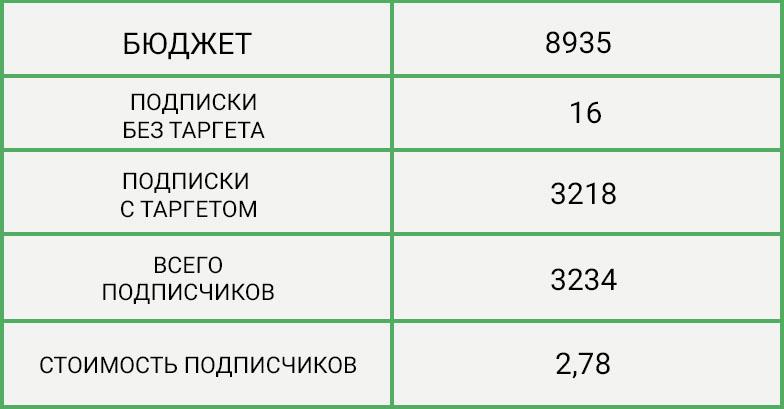 podpischiki-po-2-79-rublya-dlya-regionalnogo-fmcg-brenda-konkursnaya-mekhanika-7