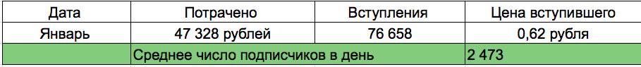 podpischiki-stoimostyu-do-1-rublya-dlya-zhenskogo-pablika-8