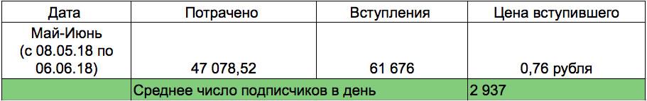 podpischiki-stoimostyu-do-1-rublya-dlya-zhenskogo-pablika-9