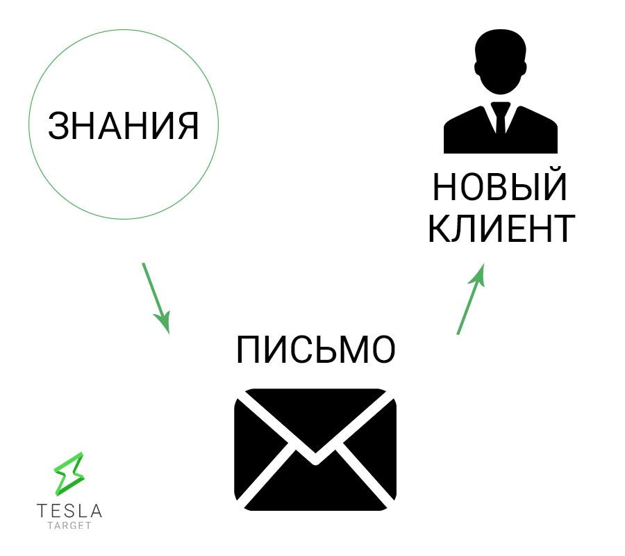 kak-ponyat-svoego-klienta-razrabatyvaem-avatary-celevoj-auditorii 3