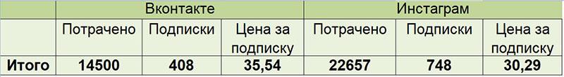 kak-my-prishli-k-stoimosti-zayavki-ot-36-do-16-rublej-dlya-kursov-veb-dizajna-14
