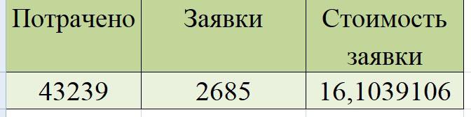 kak-my-prishli-k-stoimosti-zayavki-ot-36-do-16-rublej-dlya-kursov-veb-dizajna-15