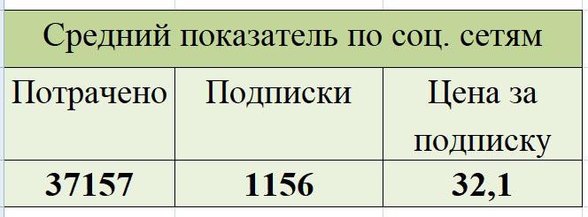 kak-my-prishli-k-stoimosti-zayavki-ot-36-do-16-rublej-dlya-kursov-veb-dizajna0-13
