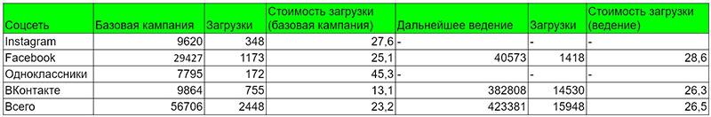 kak-vystroit-voronku-chtoby-trafik-okupalsya-eshche-do-starta-prodazh-uslug-na-avtomate -13