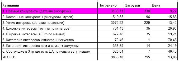 kak-vystroit-voronku-chtoby-trafik-okupalsya-eshche-do-starta-prodazh-uslug-na-avtomate -6