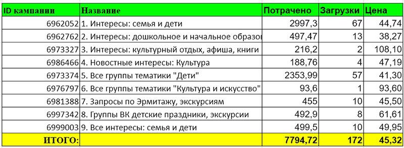 kak-vystroit-voronku-chtoby-trafik-okupalsya-eshche-do-starta-prodazh-uslug-na-avtomate -7