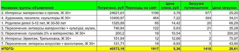 kak-vystroit-voronku-chtoby-trafik-okupalsya-eshche-do-starta-prodazh-uslug-na-avtomate -8