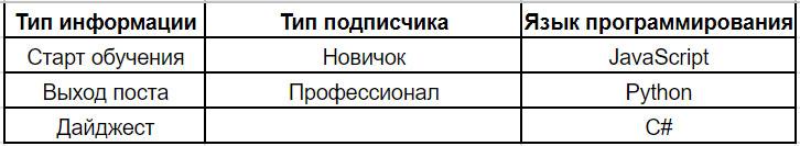 razdelyaj-i-vlastvuj-segmentaciya-podpischikov-dlya-rassylok -2