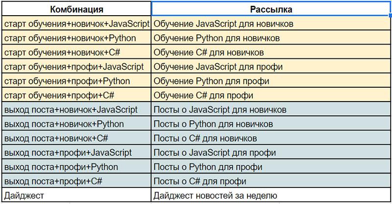 razdelyaj-i-vlastvuj-segmentaciya-podpischikov-dlya-rassylok -3
