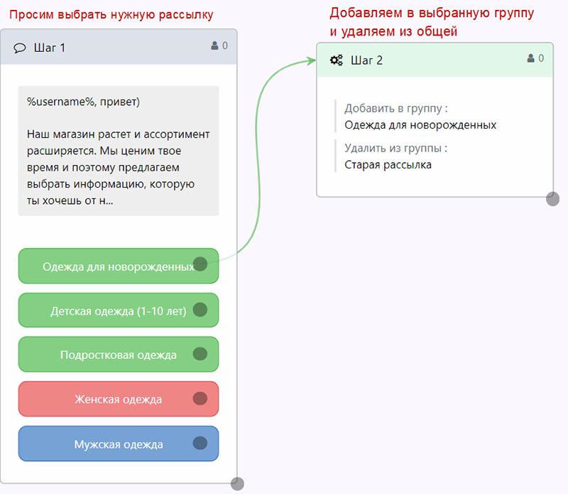 razdelyaj-i-vlastvuj-segmentaciya-podpischikov-dlya-rassylok -5