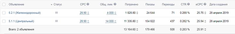 kak-spasti-reklamnuyu-kampaniyu-vkontakte-i-masshtabirovatsya-v-3-raza-kejs-v-nishe-remonta-telefono-4