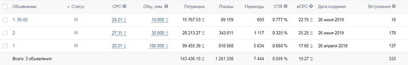 kak-spasti-reklamnuyu-kampaniyu-vkontakte-i-masshtabirovatsya-v-3-raza-kejs-v-nishe-remonta-telefonov-1